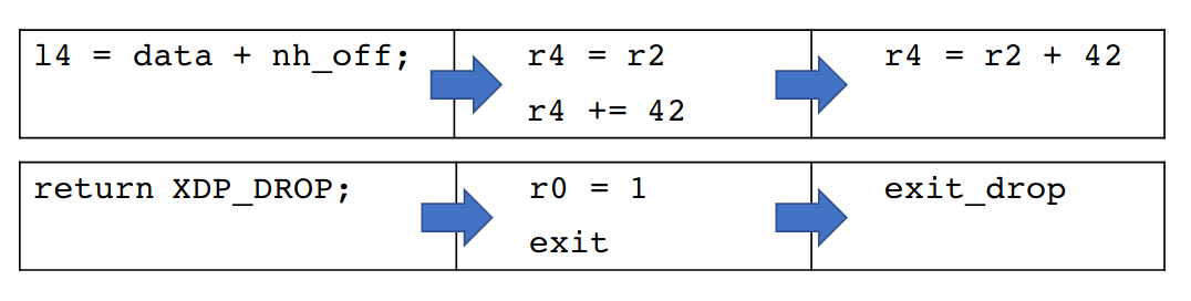 Example of two of hXDP's BPF ISA extensions: 3-operands instructions and parametrized exits