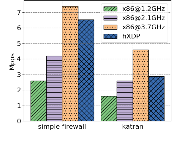 Throughput results for hXDP and a x86 core at different frequencies